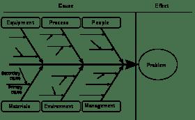 ishikawa_Fishbone_Diagram