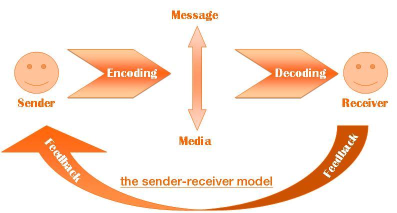 communication form sender