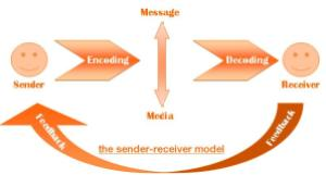 A diagram of the Sender Message Receiver model of communication. It's a model from the 1940s that has been modified. I think it's simple enough to use to explain how I think we should think about the role of journalists/PR/media in science communication. (c) Dantotsupm at Dantotsupm.com