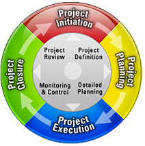 4 phases project lifecycle