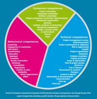 les compétences de ICP et IPMA