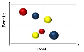 project portfolio graph