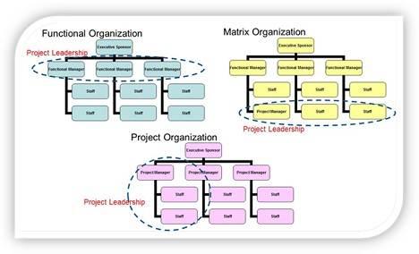 organisation et projets