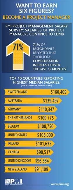 des salaires à 6 chiffres