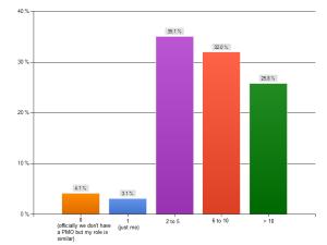 quelles sont les tailles des bureaux de PMO ?
