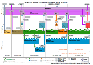 Prince2 Process Model - Chronologie