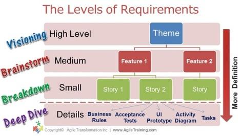 Comment décomposer les niveaux d'exigence Agile (précédent billet à relire)