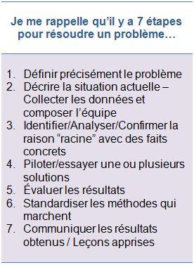 étapes de résolutions de problème