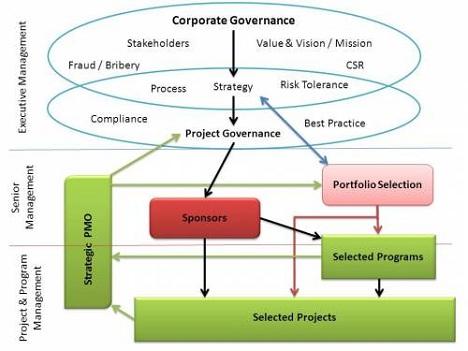 La figure 1 : Arbre de Gouvernance