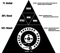 pyramide des besoins de communication selon Albert Mehrabian