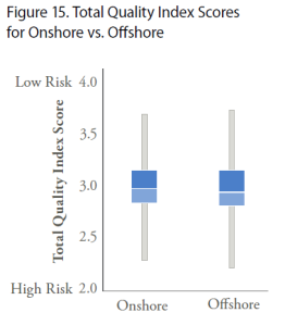 CRASH - Quality onshore vs offshore