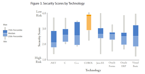 CRASH - Security Scores per Technology