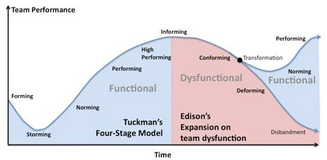 project team development curve