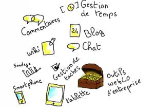 les fonctionalités des outils collaboratifs dans les projets