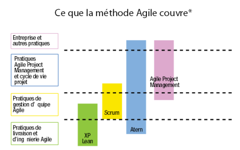 agile method couverture