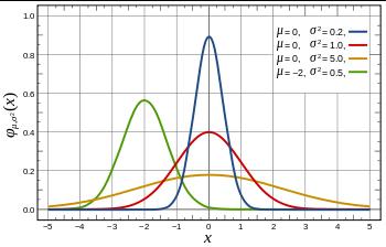 Courbe de distribution normale en rouge