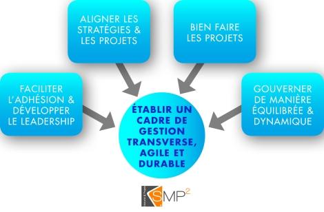 SMP2 cadre de gestion