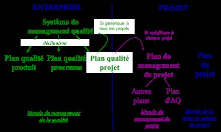 Source : formation « Qualité projet », V. Iacolare, Afnor Compétences (code stage 556)