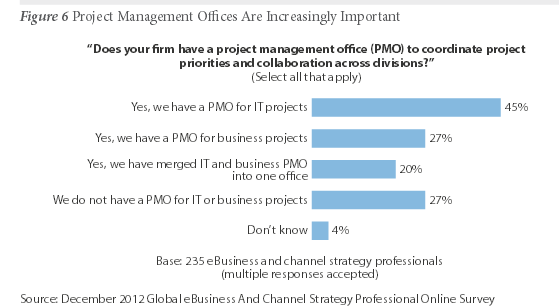 PMOs eBusiness Forrester