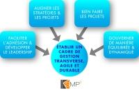 SMP2 - Cadre de gestion
