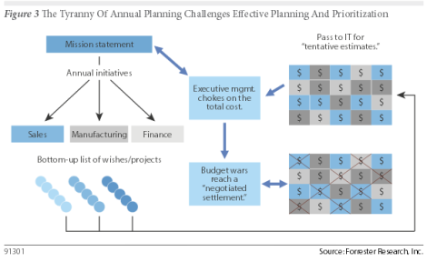 forrester tiranny of annual planning
