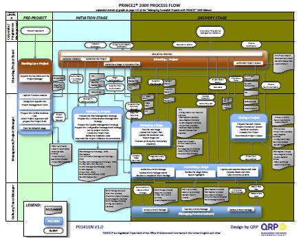 prince2 flow diagrams by qrp \u2013 dantotsupm comprince2 2009 process flow diagram