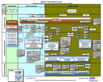 Prince2 2009 Process Flow Diagram