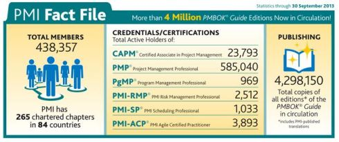 PMI Today - Fact file September 2013