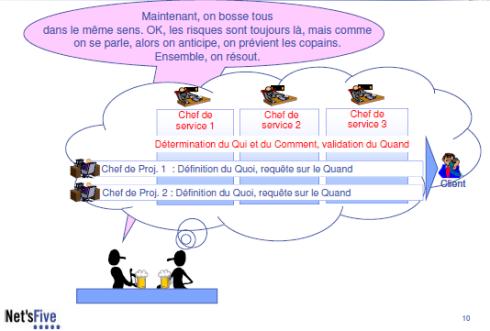 management par projet 10