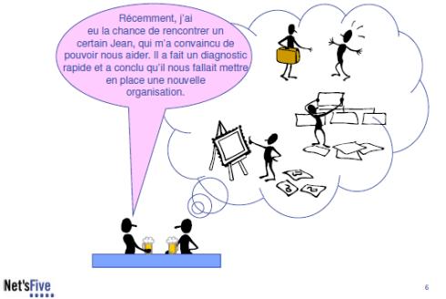 management par projet 6