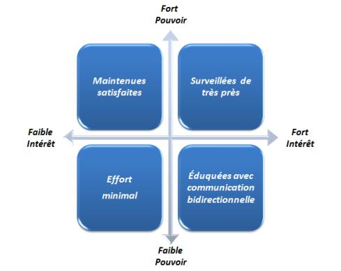 stakeholders grid