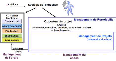 Figure 4. L'entreprise productive (Source : « L'entrepreneur durable », V. Iacolare, AFNOR Editions)