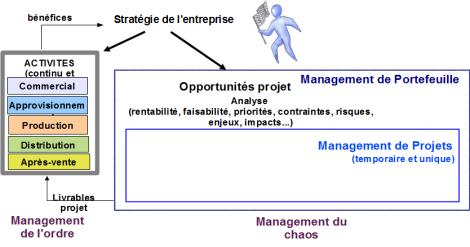 Figure 4. L'entreprise productive (Source : « L'entrepreneur durable », V. Iacolare, AFNOR Editions)