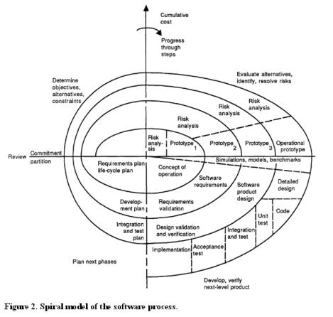 Spiral Model Boehm
