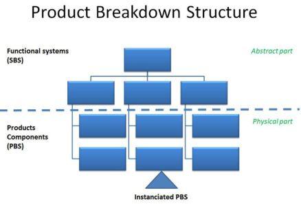 WBS 3D - PBS