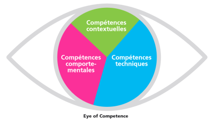 eye of competence