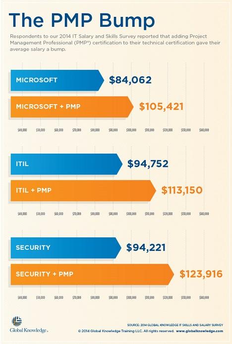 PMP Salary Bump