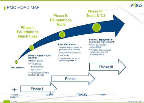Galderma - PMO Roadmap