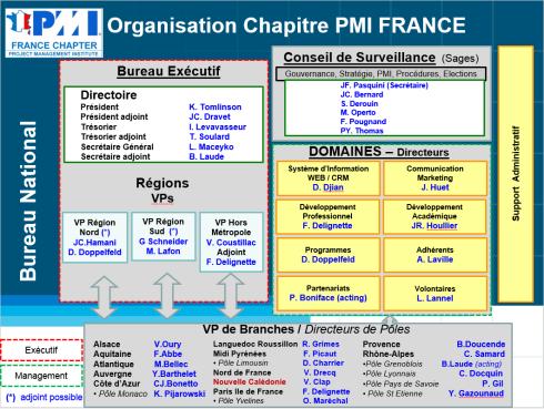 PMI France 2014