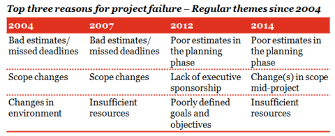 pwc 2014 project-failure-table