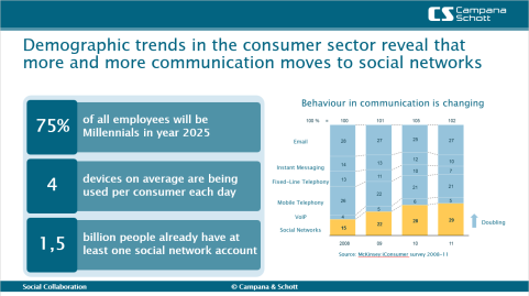 social-collaboration-demographic-trends-communication