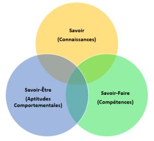 3 cercles savoir
