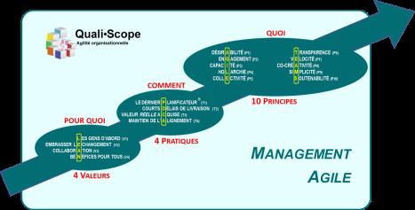 Claude Emond - Qualiscope management Agile