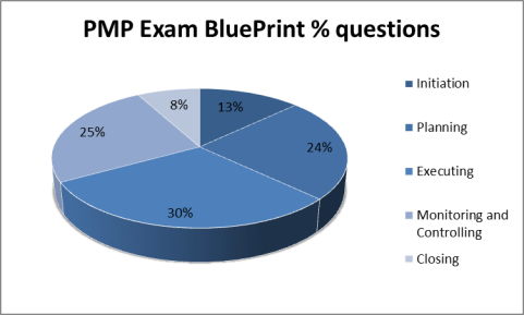 PMP Exam Bluprint Questions %