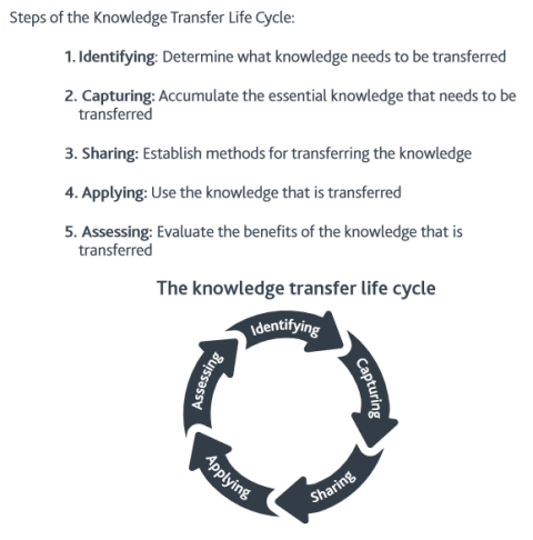 PMI Five Steps of Knowledge transfer cycle