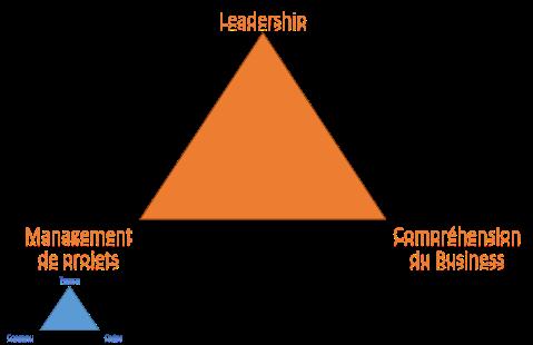 Le management de Projet est l'un des piliers de la réussite.