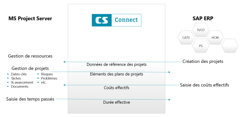 CS SAP Connect