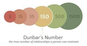 Dunbar Number