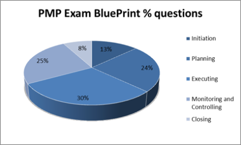 PMP V5 Exam Questions