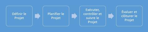 4 phases de projet